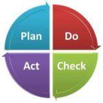 Plan, Do, Act, Check